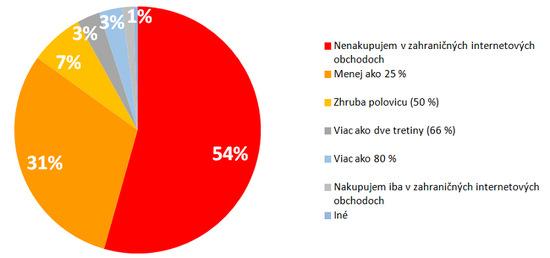 Percento nákupov zrealizované v uplynulých dvanástich mesiacoch v  zahraničných obchodoch (graf  Mediaresearch Slovakia) 11ca55e11e1